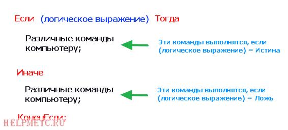 УсловнаяКомандаРасширеннаяФорма