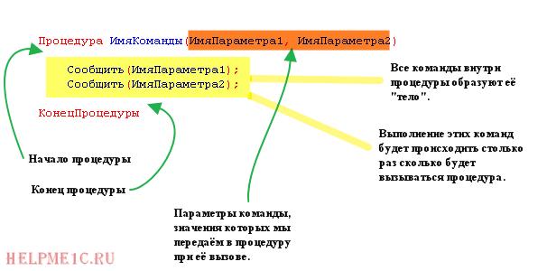 определение процедуры