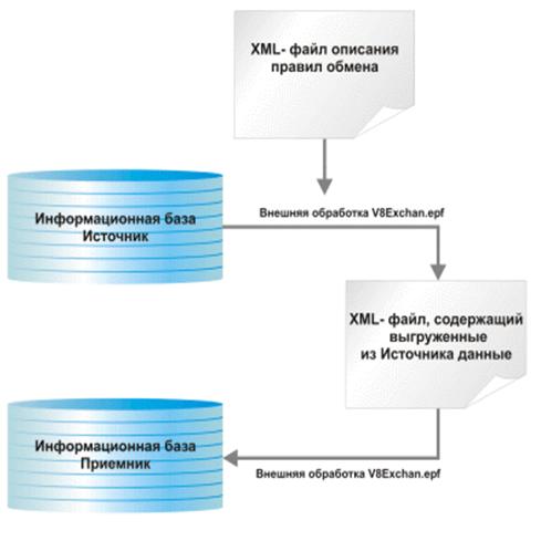 Схема работы обмена между конфигурациями